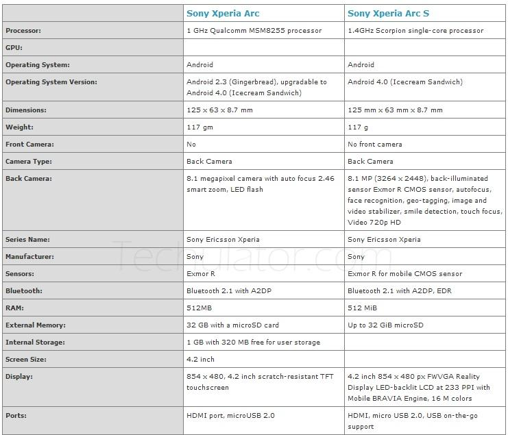 Difference between Sony Ericsson Xperia Arc and Xperia Arc S