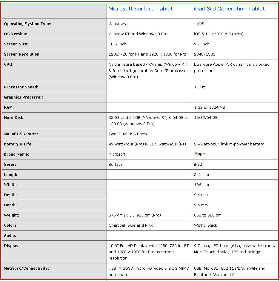 Comparison between Microsoft surface tablet and Apple