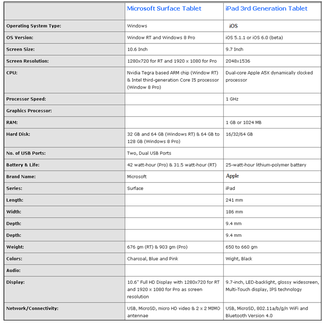 Comparison between Microsoft surface tablet PC and Apple s iPad