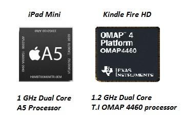 the Kindle Fire HD has a dual core 1.2 GHz T.I OMAP 4460 processor