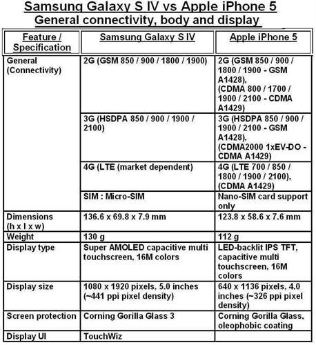 Samsung Galaxy S IV vs. iPhone 5 - 1
