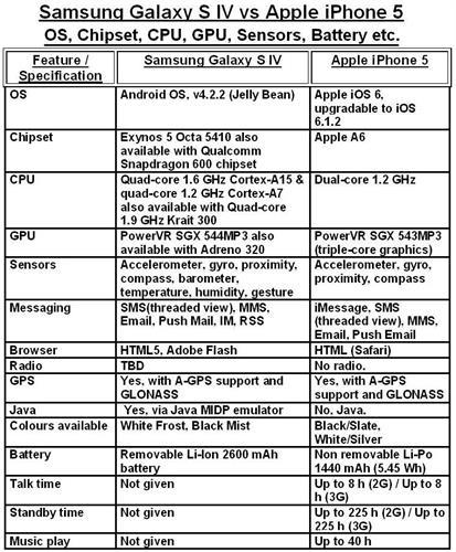 3-SAMSUNG GALAXY S IV VS iPHONE 5 - OS, CHIPSET, CPU, GPU, SENSORS, BATTERY