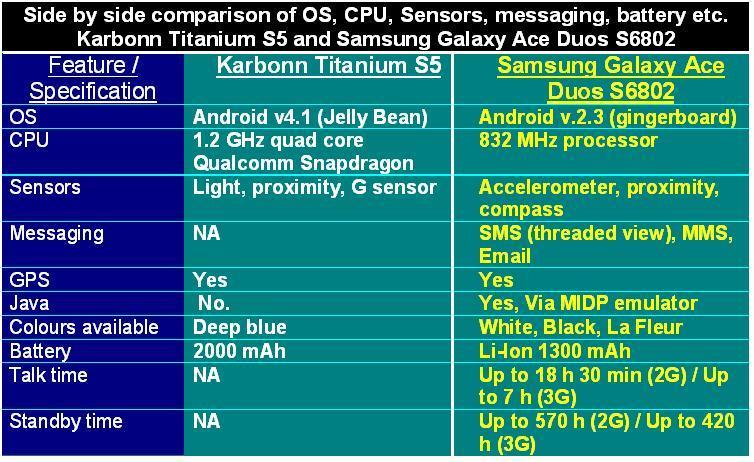 Karbonn Titanium S5 vs Samsung Galaxy Ace Duos S6802 Table-3