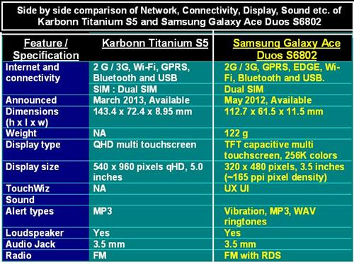 Karbonn Titanium S5 vs Samsung Galaxy Ace Duos S6802 Table-1