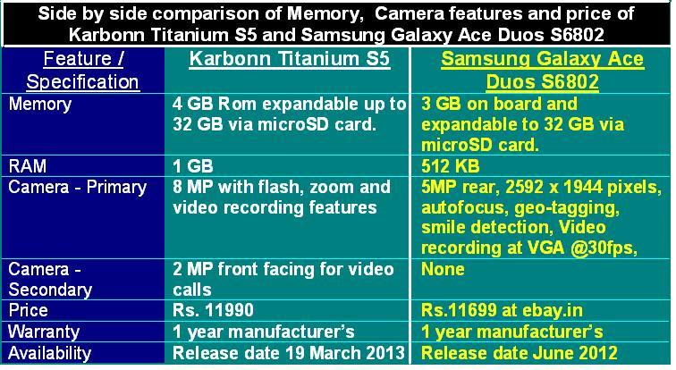 Karbonn Titanium S5 vs Samsung Galaxy Ace Duos S6802 Table-2