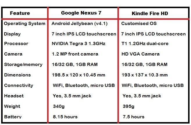 Asus Google Nexus 7 vs Kindle Fire HD comparison chart