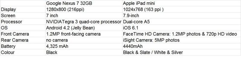 Comparison table between Nexus 7 and Apple iPad mini