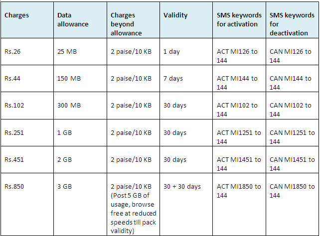 prepaid plan of vodafone