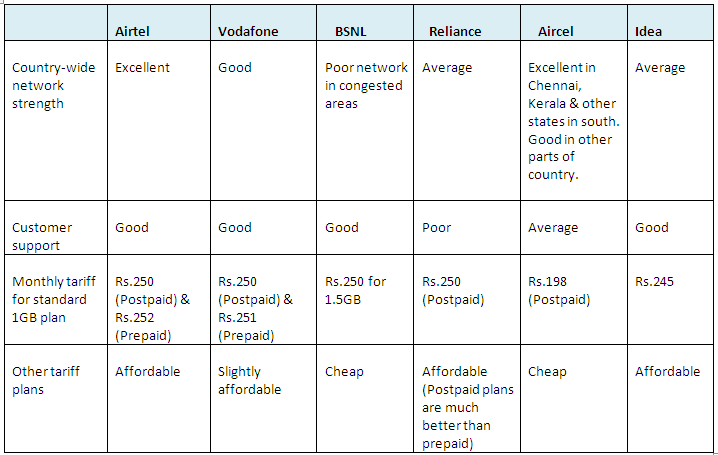 comparison between 3G plans