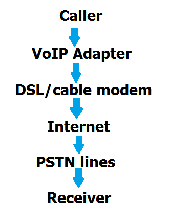 Working of VoIP
