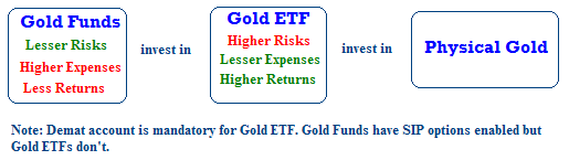 Difference between Gold Savings Funds and Gold Exchange Traded Funds (ETF)