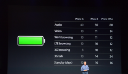 Apple iPhone 6 Plus Battery Backup