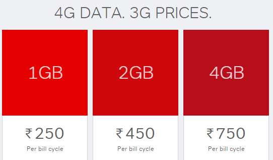 How to upgrade from Airtel 3G to 4G