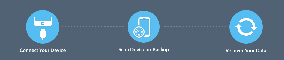 Review of Wondershare Dr  Fone - Android data recovery software for