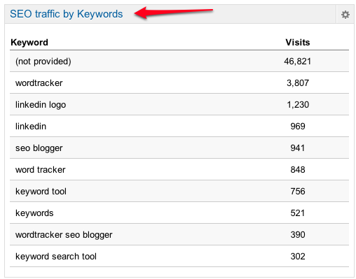 keywords analytics