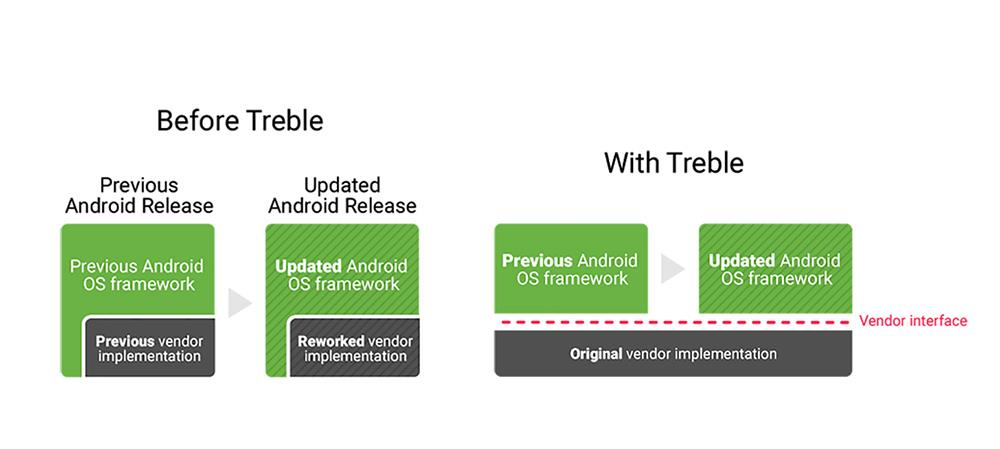 Android Treble
