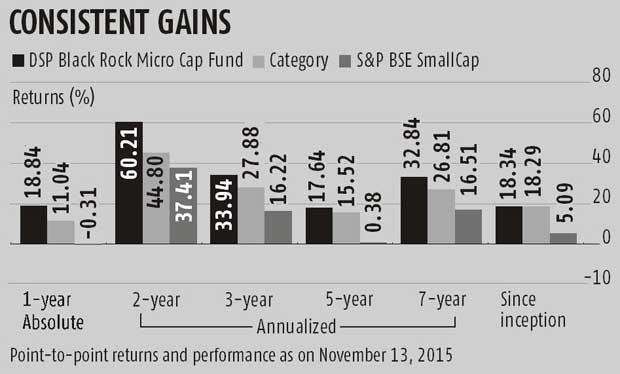 DSP Black rock Mutual Fund performance