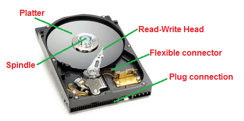 How does hard disk store digital data?