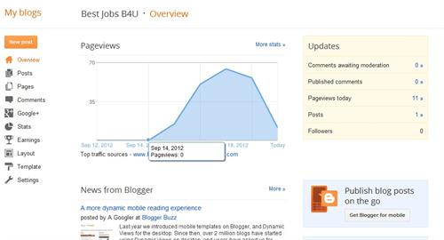 Dashboard of blogger