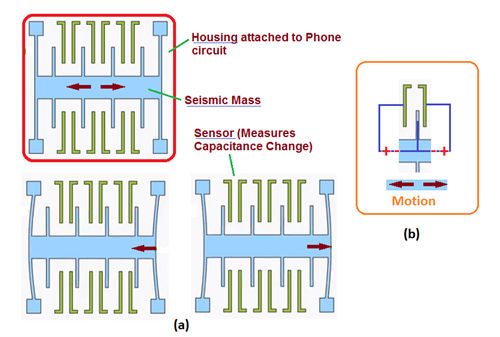 How does smart phone accelerometer work?