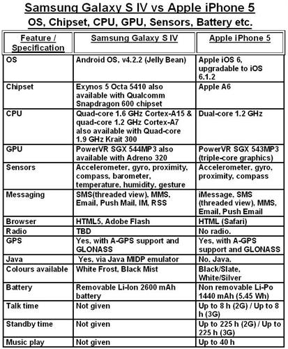 3-SAMSUNG GALAXY S IV VS iPHONE 5 - OS, CHIPSET, CPU, GPU, SENSORS, BATTERY