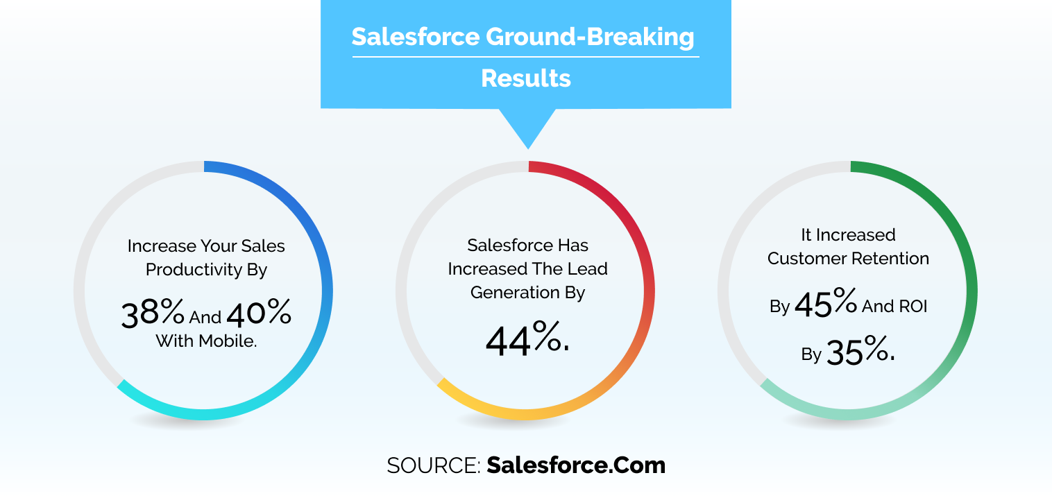 Salesforce CRM Products
