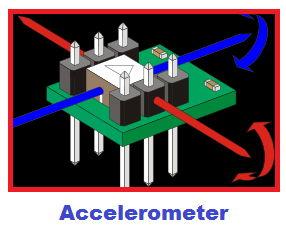 Accelerometer - Overview of sensors in smartphone